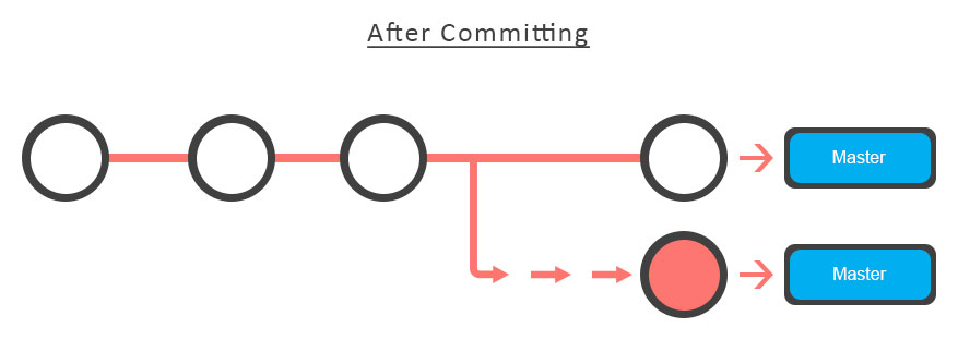 Git After Committing