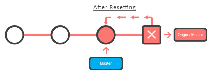 Git After Resetting