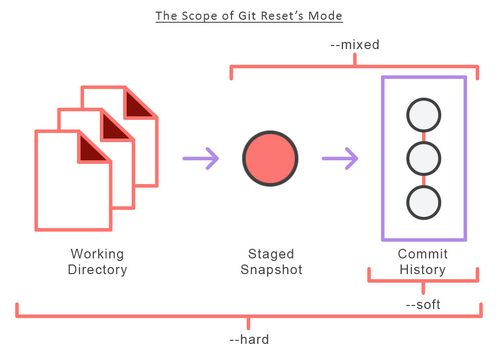 Git Reset Scope