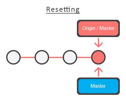 Git Resetting