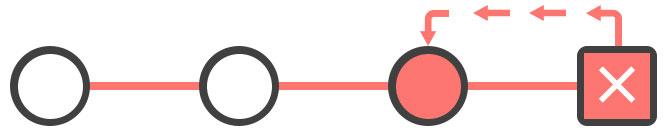 Git Reset NUKE Designs Blog