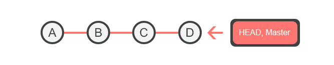 How Git Works