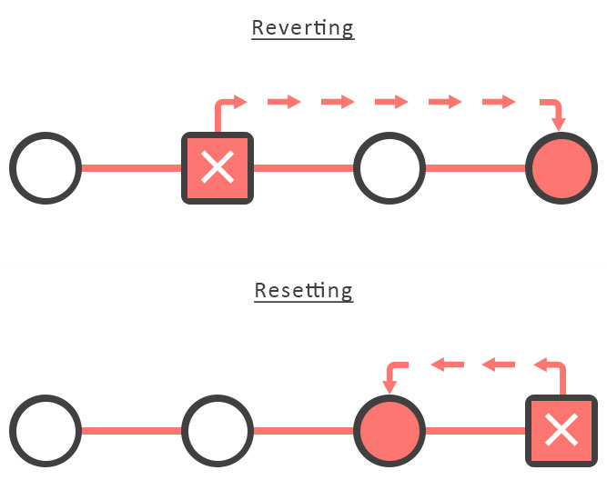 Git Reverting Resetting